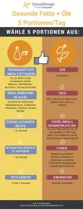 gesunde Fette Infografik