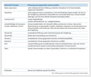 schwermetallausleitung tabelle